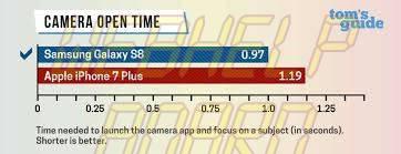 Samsung-Galaxy-S8-Performance
