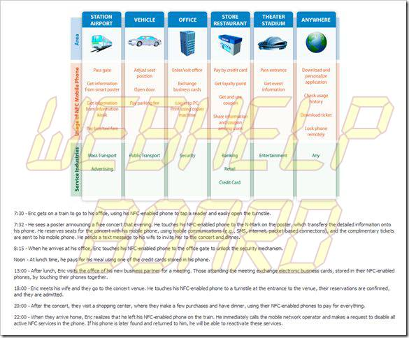 image thumb9 - O guia completo para Near Field Communication (NFC): como funciona, o que faz e muito mais
