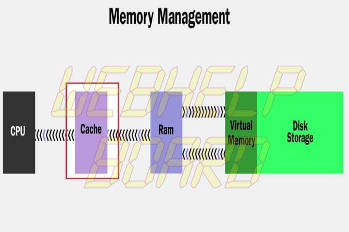 smt memoriacache p3 720x480 - Tutorial: Como aumentar a velocidade de execução de seus aplicativos