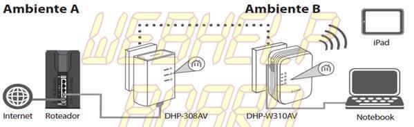 powerline dlink - Powerlines e Repetidores Wi-Fi: qual é o melhor?