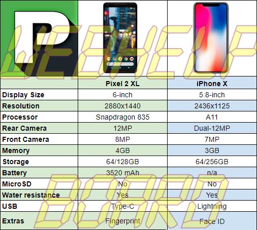 pixel2xl-vs-iPhoneX-processor